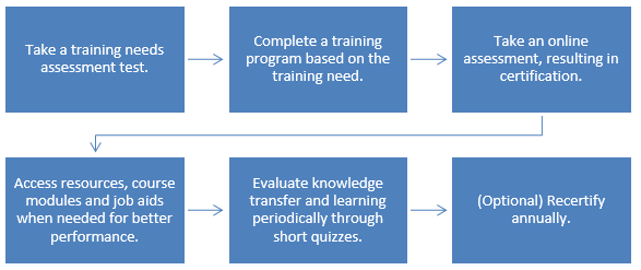 Take a training needs assessment test. --> Complete a training program based on the training need. --> Take an online assessment, resulting in certification. --> Access resources, course modules and job aids when needed for better performance. --> Evaluate knowledge transfer and learning periodically through short quizzes. --> (Optional) Recertify annually.