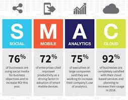 Social, Mobile, Analytics, Cloud