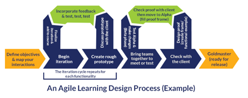 An Agile Learning Design Process (Example)