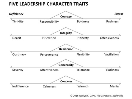 5 Character Traits Of Effective Leaders And How To Recognize