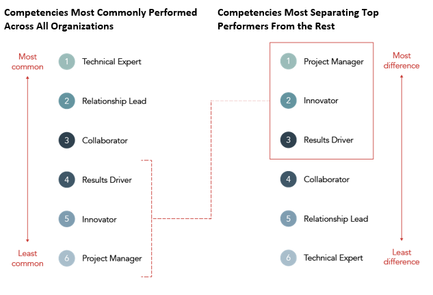 Competencies Most Commonly Performed Across All Organizations/Competencies Most Separating Top Performers From the Rest