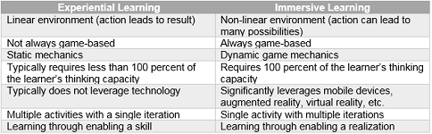 Experiential vs. Immersive Learning table