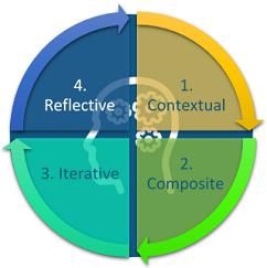 1. Contextual 2. Composite 3. Iterative 4. Reflective