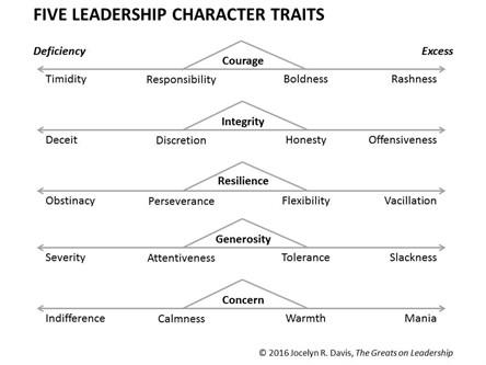 Five Leadership Character Traits