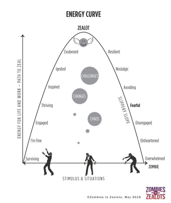 Energy Curve