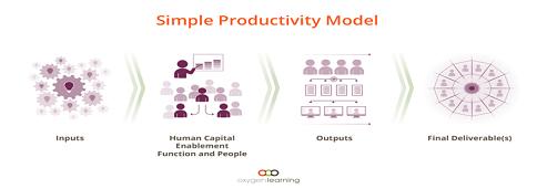 Simple Productivity Model