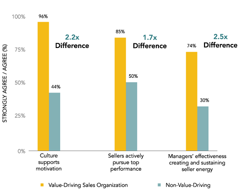 Motivation in Value-Driving vs. Non-Value-Driving Sales Organizations