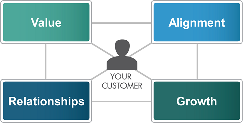 Your Customer: Value, Alignment, Relationships, Growth
