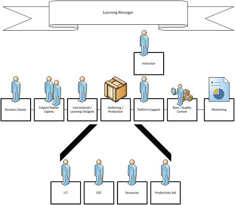 Training Development Process
