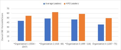 Average Leaders vs. HIPO Leaders