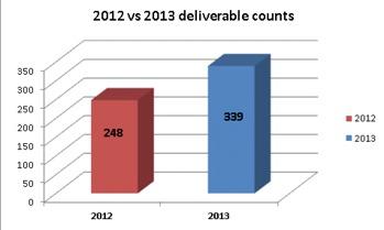 2012 vs 2013 deliverable counts