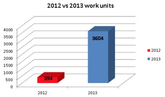 2012 vs 2013 work units