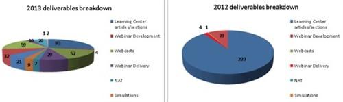 2013 deliverables breakdown | 2012 deliverables breakdown