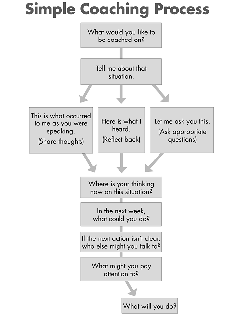 Simple Coaching Process