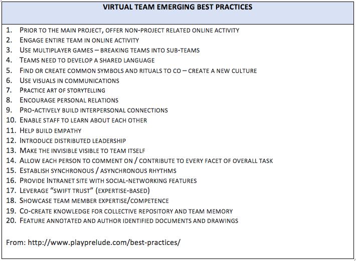 Virtual Team Emerging Best Practices