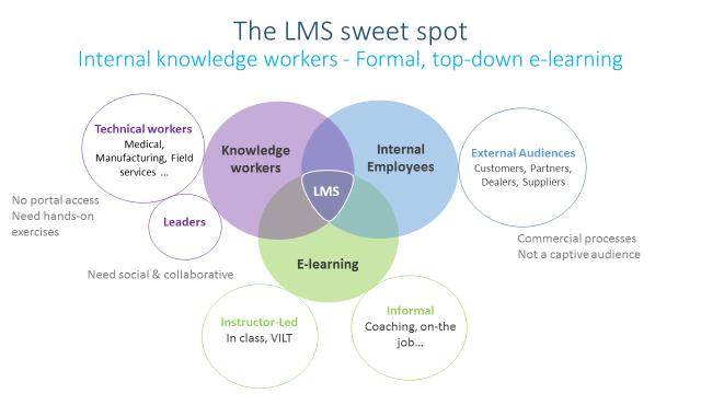 The LMS Sweet Spot