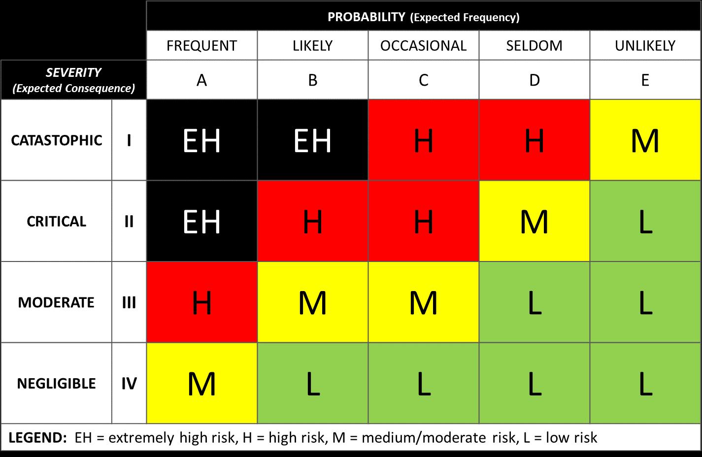 U.S. Army risk management model
