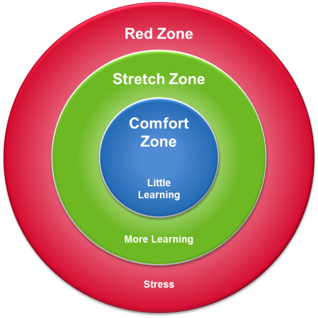 Comfort Zone: Little Learning | Stretch Zone: More Learning | Red Zone: Stress