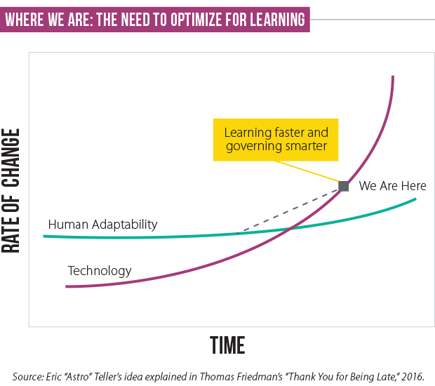Technology Management Image: Facing Business Disruption? Disrupt Your Learning