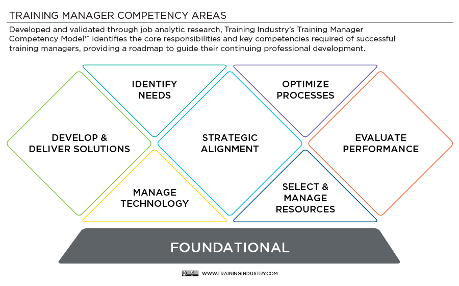 The Training Manager Competency Model Training Industry