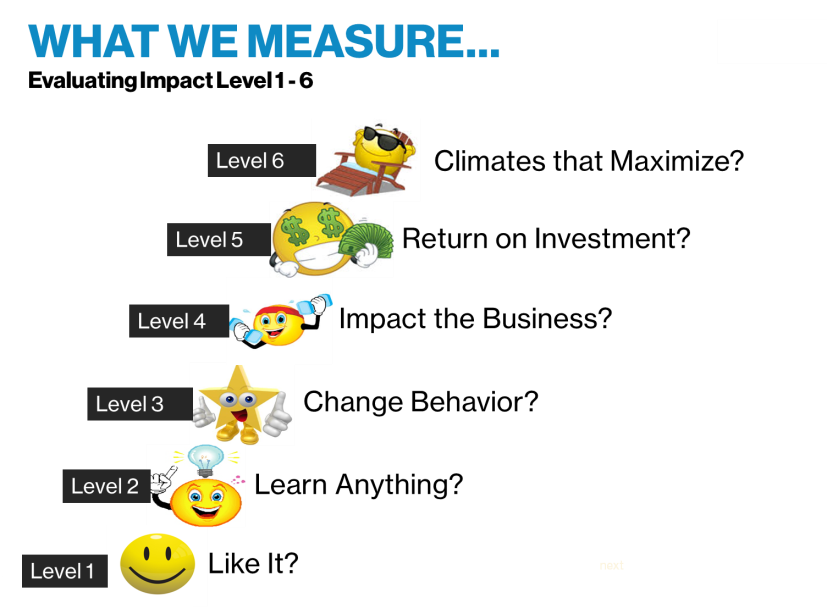 What We Measure (Evaluating Impact level 1-6)