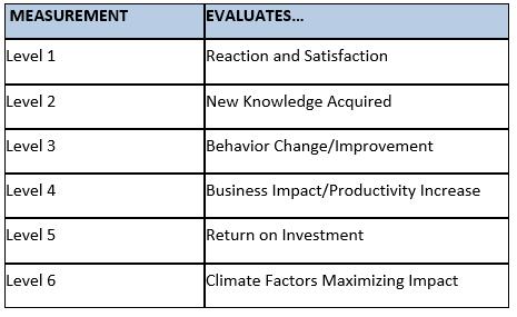 Levels 1-6