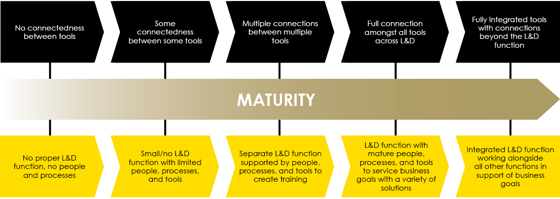 Learning Ecosystem Maturity Model