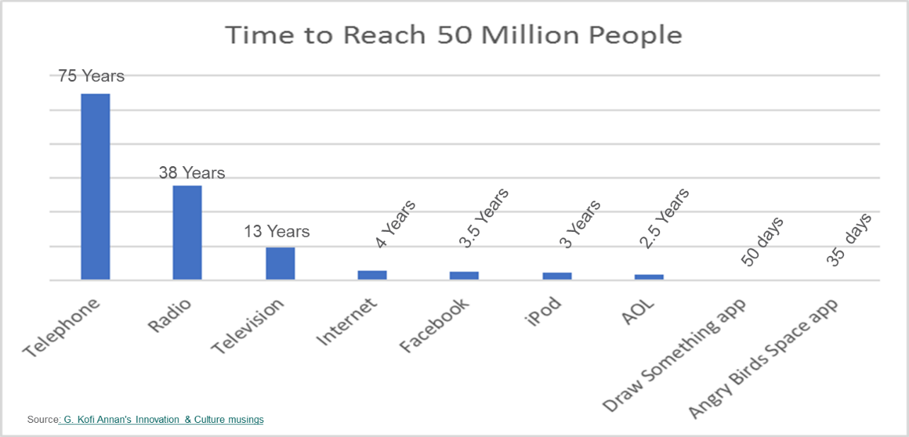 Time to Reach 50 Million People