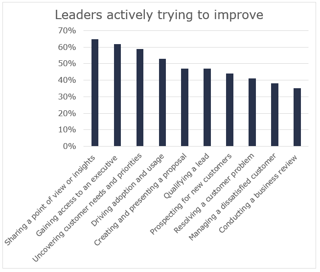 Leaders actively trying to improve...