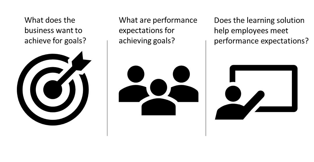 Goodbye Learning Objectives Hello Performance Based Descriptions