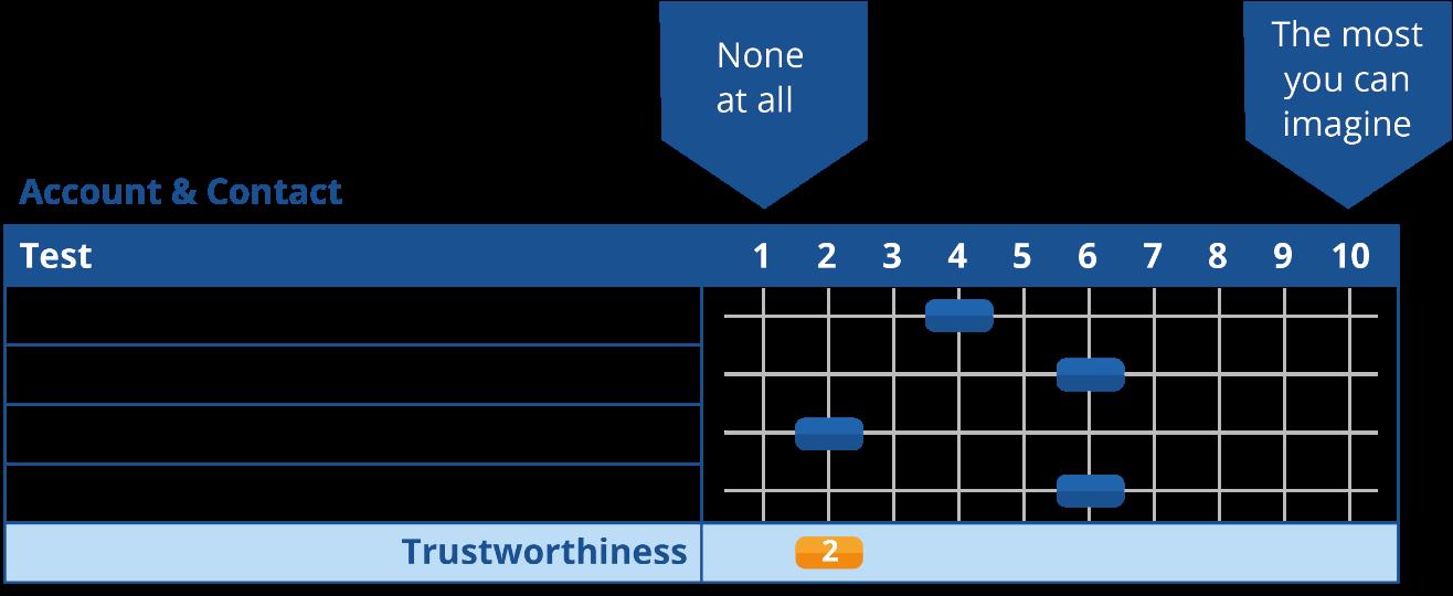 Trusted Partner Assessment Tool