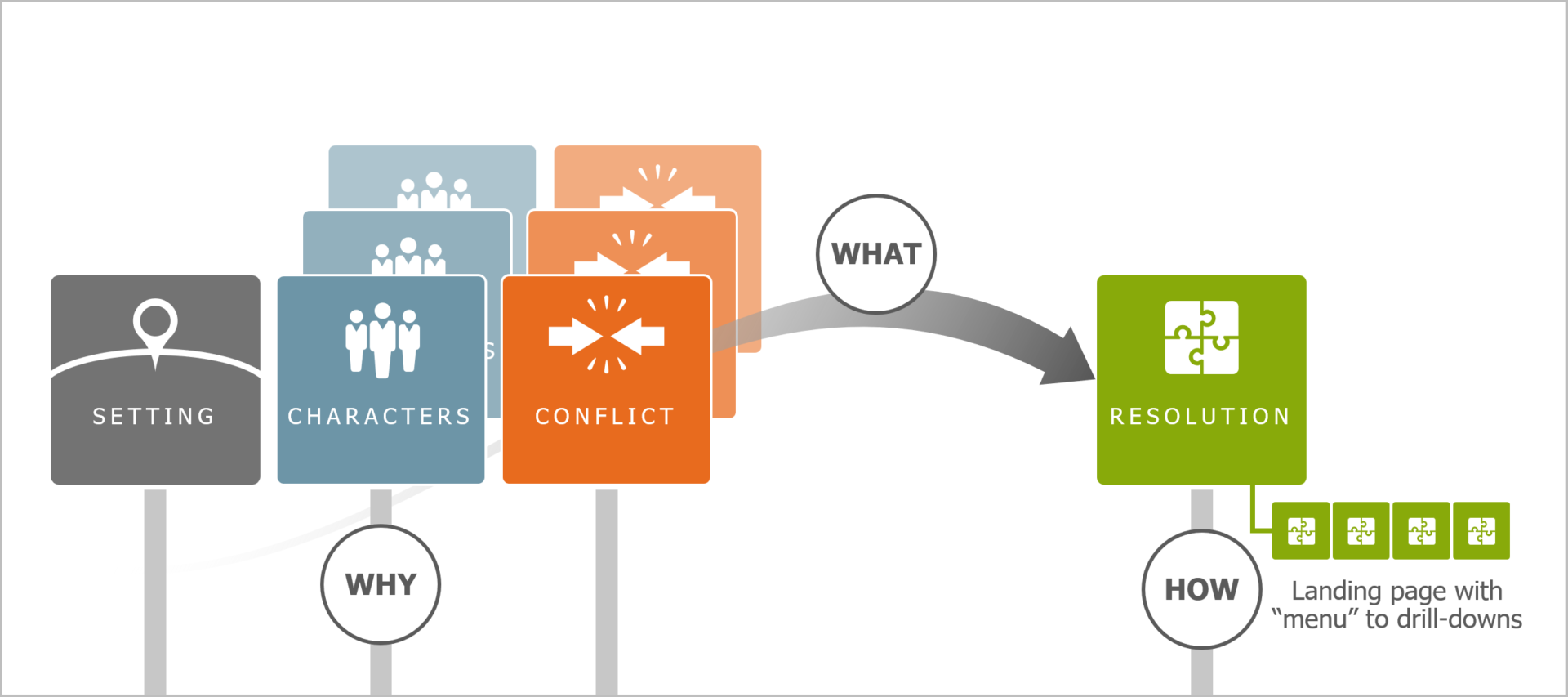 conflict resolution landing page