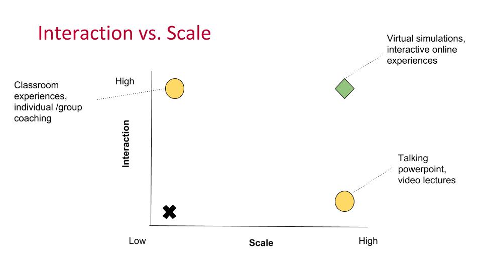 Interaction vs. Scale