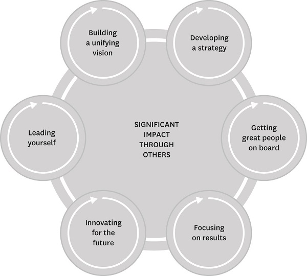 6 leadership practices