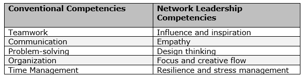 Conventional Leadership Competencies vs. Networked Leadership Competencies