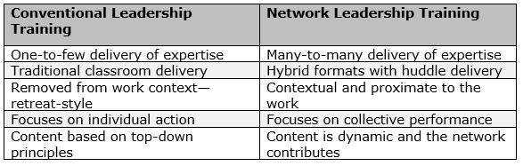 Conventional Leadership Training vs. Networked Leadership Training