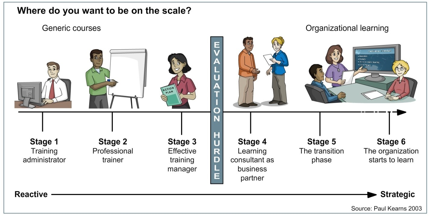 Learning Maturity Model