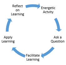 Learning Cycle: Energetic Activity -> Ask a Question -> Facilitate Learning -> Apply Learning -> Reflect on Learning -> Energetic Activity