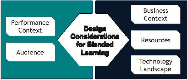 Design Considerations for Blended Learning
