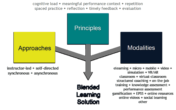Blended Learning Solution - Approaches, Principles and Modalities
