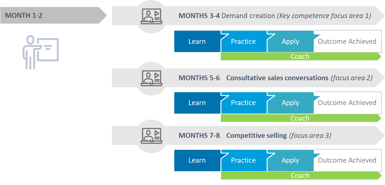 Foundational Learning and Agile Development Loops to Attain Mastery