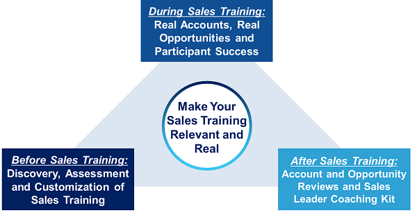 Relevant and Real Sales Training