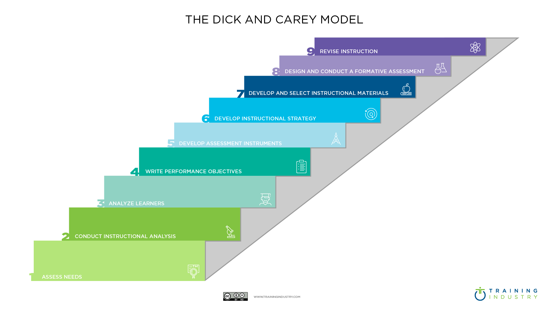 The Dick And Carey Model Wiki Training Industry