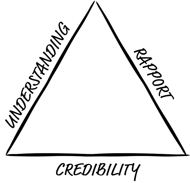 triangle with one word on each side: understanding, rapport and credibility
