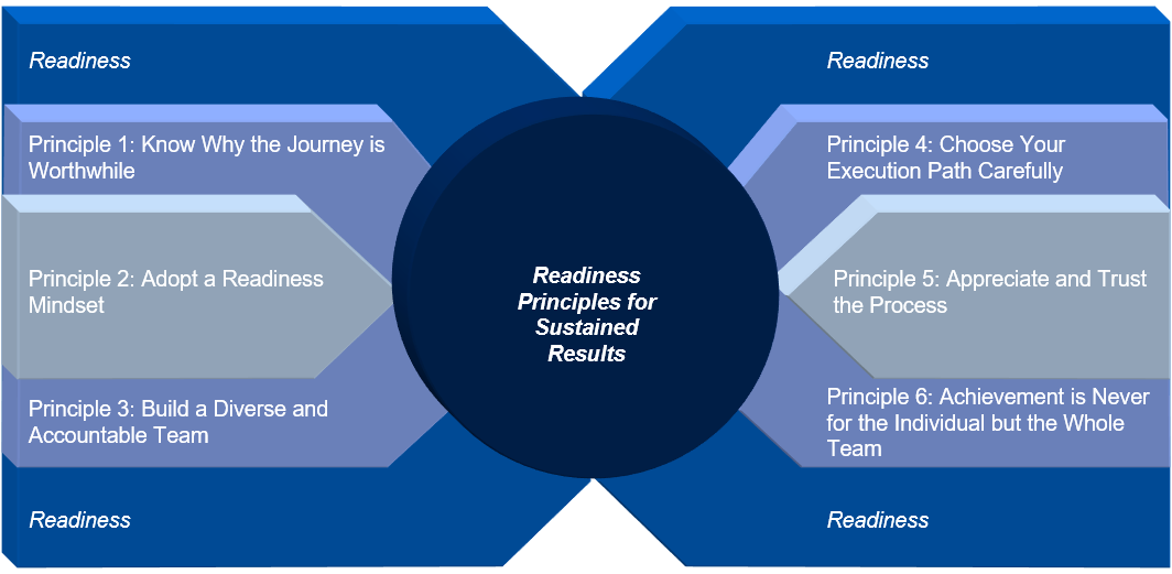 Readiness Principles for Sustained Results