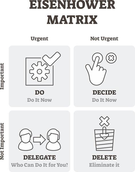 Eisenhower Matrix: Do (urgent and important), Decide (not urgent but important), Delegate (urgent but not important), Delete (not urgent and not important)