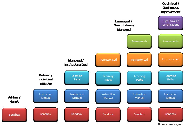 Learning Labs Maturity Model