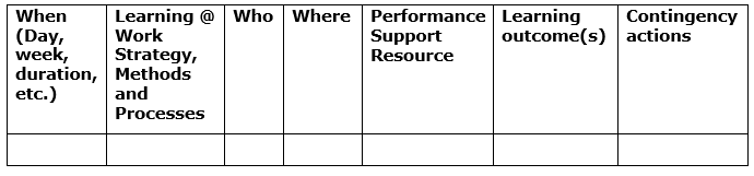 On-the-job Training Roll-out Plan Template_Headers: When (day, week, duration, etc.); Learning @ Work strategy, methods and processes; Who; Where; performance support resources; learning outcome(s); contingency actions