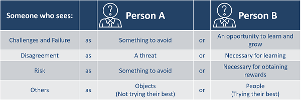 Comparing mindsets: Person A vs. Person B