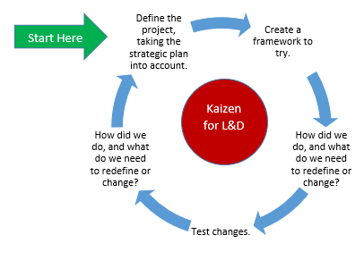 Kaizen for L&D, illustrated
